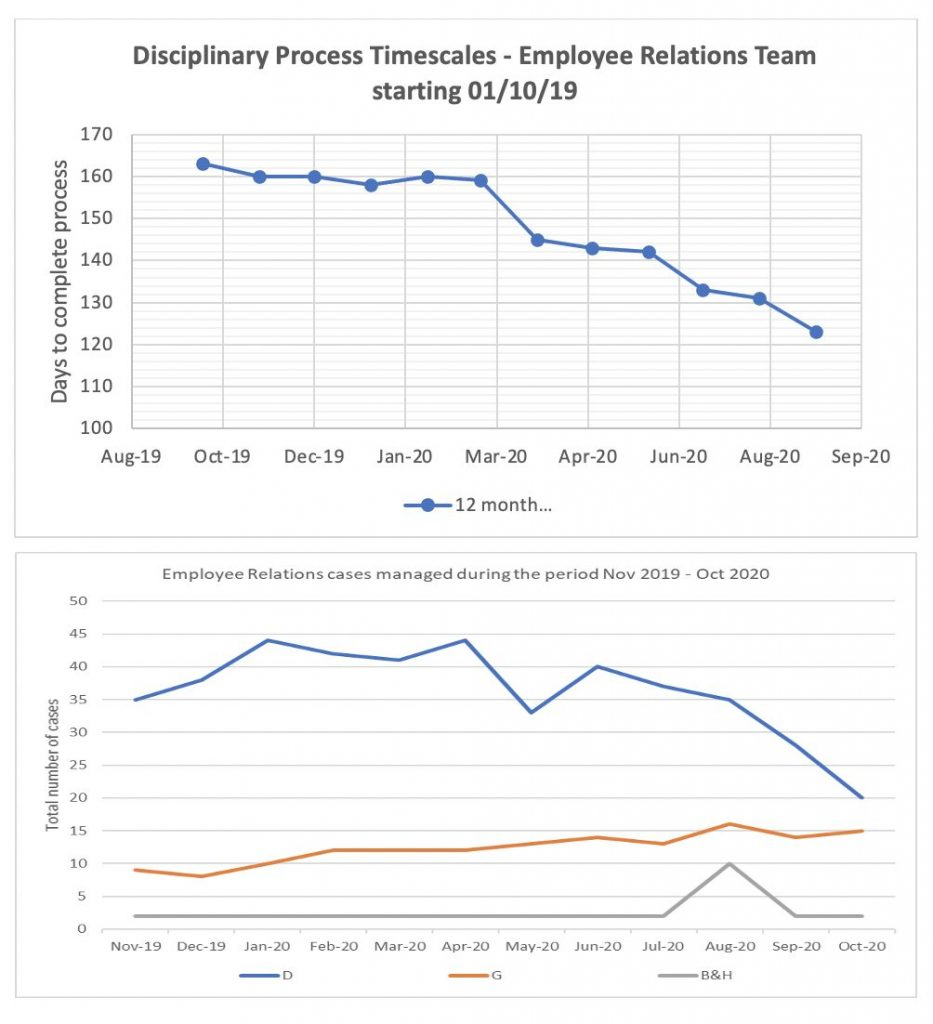 Disciplinary Process Timescales & Employee Relations Cases Managed graphs